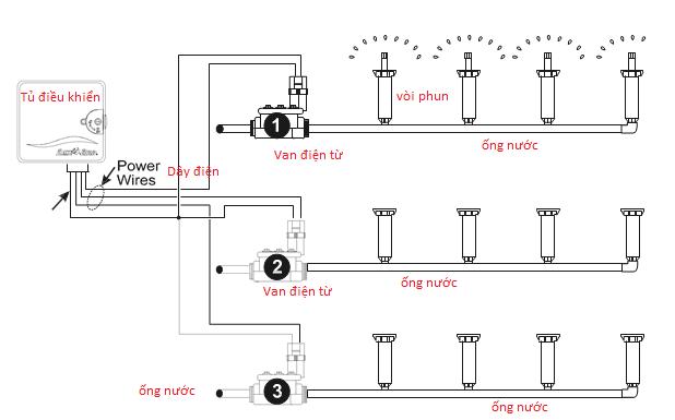 Cách lắp đặt tủ và van Hunter trong hệ thống tưới tự động